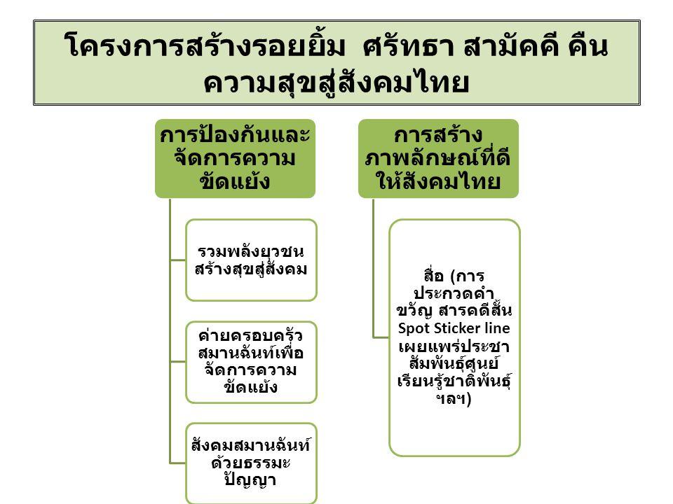 โครงการสร้างรอยยิ้ม ศรัทธา สามัคคี คืน ความสุขสู่สังคมไทย การป้องกันและ จัดการความ ขัดแย้ง รวมพลังยุวชน สร้างสุขสู่สังคม ค่ายครอบครัว สมานฉันท์เพื่อ จัดการความ ขัดแย้ง สังคม สมานฉันท์ด้วย ธรรมะปัญญา การสร้าง ภาพลักษณ์ที่ดี ให้สังคมไทย สื่อ ( การ ประกวดคำ ขวัญ สารคดีสั้น Spot Sticker line เผยแพร่ประชา สัมพันธุ์ศูนย์ เรียนรู้ชาติพันธุ์ ฯลฯ )