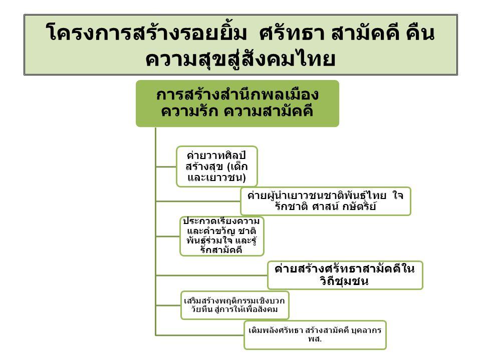 โครงการสร้างรอยยิ้ม ศรัทธา สามัคคี คืน ความสุขสู่สังคมไทย การสร้างสำนึกพลเมือง ความรัก ความสามัคคี ค่ายวาทศิลป์ สร้างสุข ( เด็ก และเยาวชน ) ค่ายผู้นำเยาวชนชาติพันธุ์ไทย ใจ รักชาติ ศาสน์ กษัตริย์ ประกวดเรียงความ และคำขวัญ ชาติ พันธุ์ร่วมใจ และรู้ รักสามัคคี ค่ายสร้างศรัทธาสามัคคีใน วิถีชุมชน เสริมสร้างพฤติกรรมเชิงบวก วัยทีน สู่การให้เพื่อสังคม เติมพลังศรัทธา สร้างสามัคคี บุคลากร พส.
