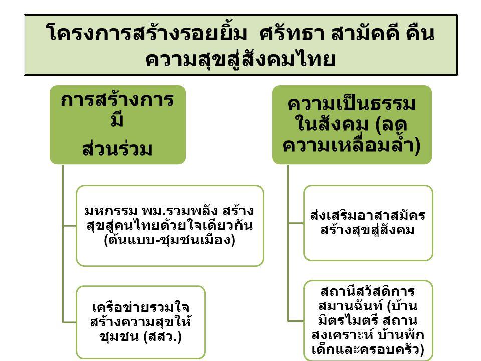 โครงการสร้างรอยยิ้ม ศรัทธา สามัคคี คืน ความสุขสู่สังคมไทย การสร้างการ มี ส่วนร่วม มหกรรม พม.