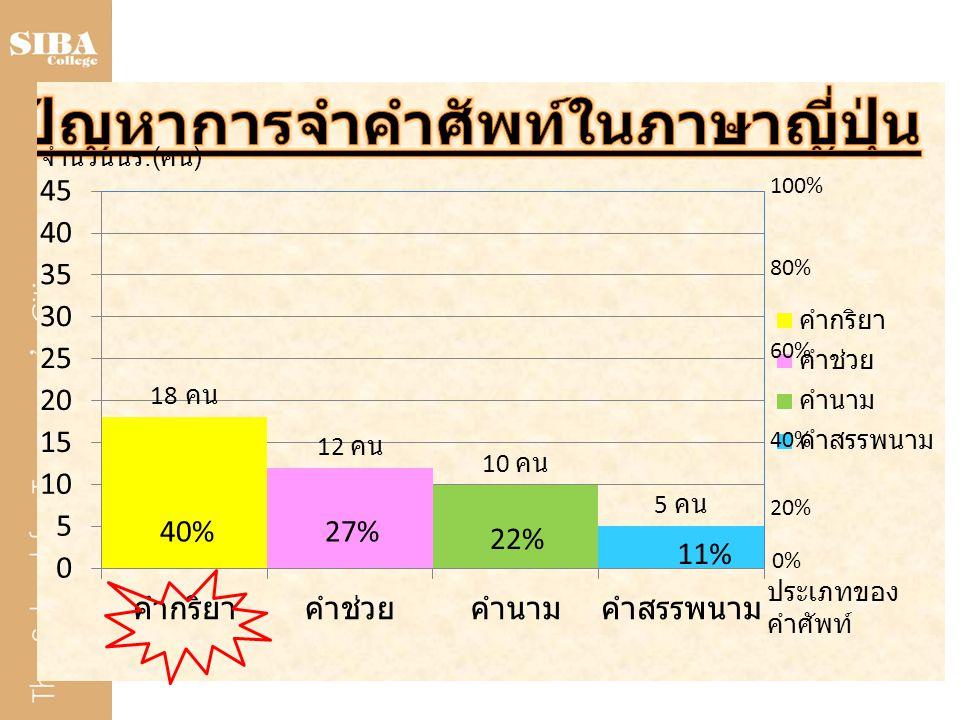 100% 80% 60% 40% 20% 0% 40%27% 22% 11% จำนวนนร.( คน ) ประเภทของ คำศัพท์