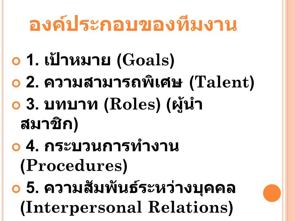 องค์ประกอบของทีมงาน 1. เป้าหมาย (Goals) 2. ความสามารถพิเศษ (Talent) 3. บทบาท (Roles) ( ผู้นำ สมาชิก ) 4. กระบวนการทำงาน (Procedures) 5. ความสัมพันธ์ระ