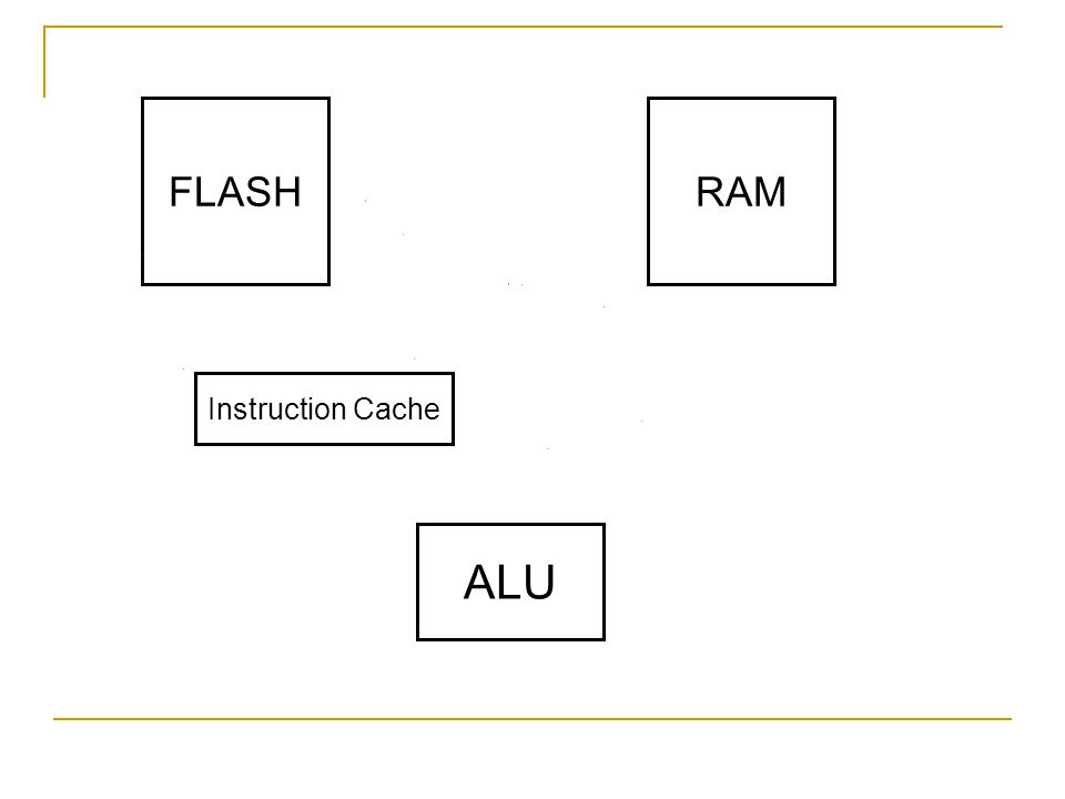 Instruction Cache FLASHRAM ALU