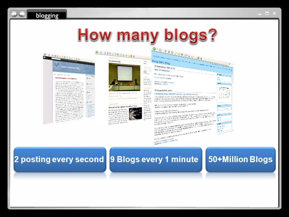2 posting every second9 Blogs every 1 minute50+Million Blogs