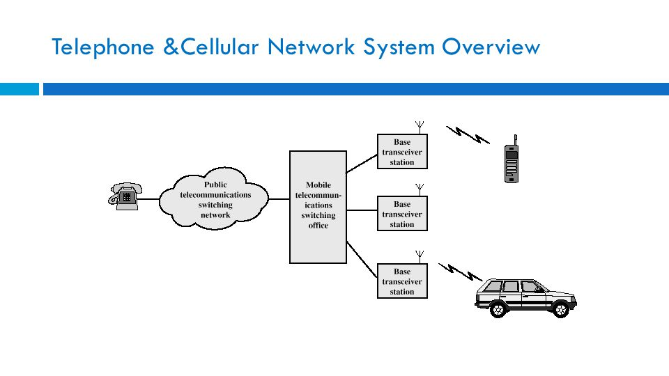 Telephone &Cellular Network System Overview