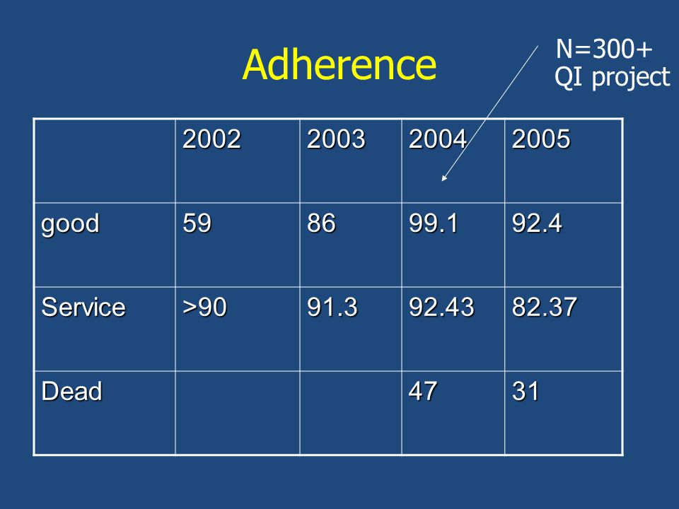 Adherence 2002200320042005 good598699.192.4 Service>9091.392.4382.37 Dead4731 N=300+ QI project