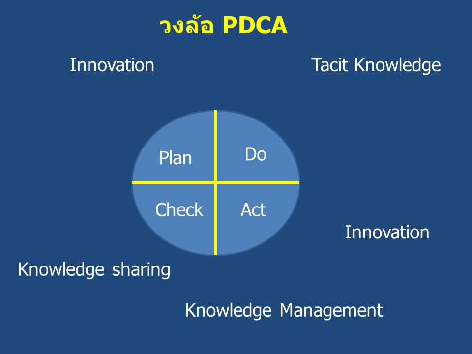 Plan Do CheckAct InnovationTacit Knowledge Knowledge sharing Innovation Knowledge Management วงล้อ PDCA