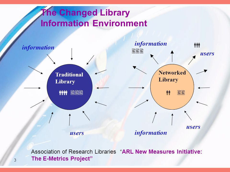 3 The Changed Library Information Environment Library information Networked Library      users   Traditional Library information users  Association of Research Libraries ARL New Measures Initiative: The E-Metrics Project