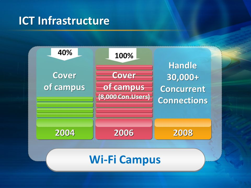 Wi-Fi Campus 40% 2004 2006 2008 Cover of campus 100% Cover of campus (8,000 Con.Users) Handle30,000+ConcurrentConnections ICT Infrastructure