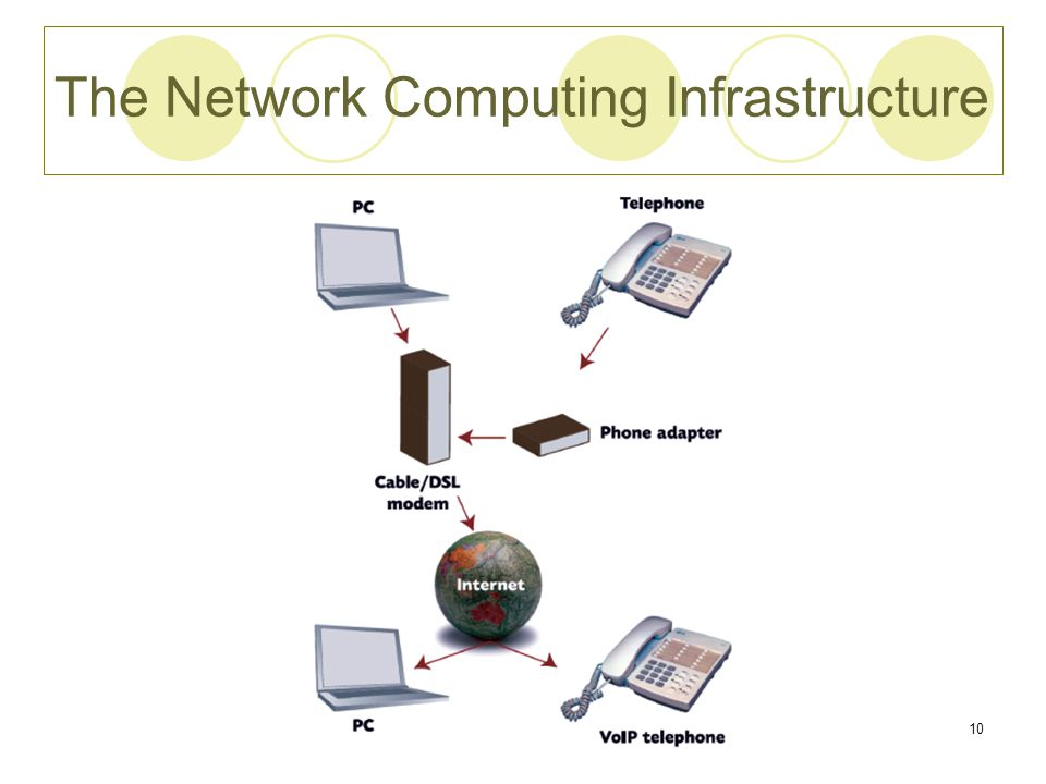 Chapter 410 The Network Computing Infrastructure