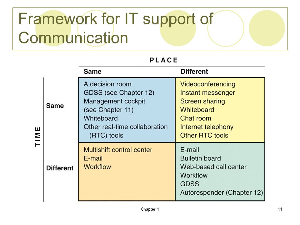 Chapter 411 Framework for IT support of Communication