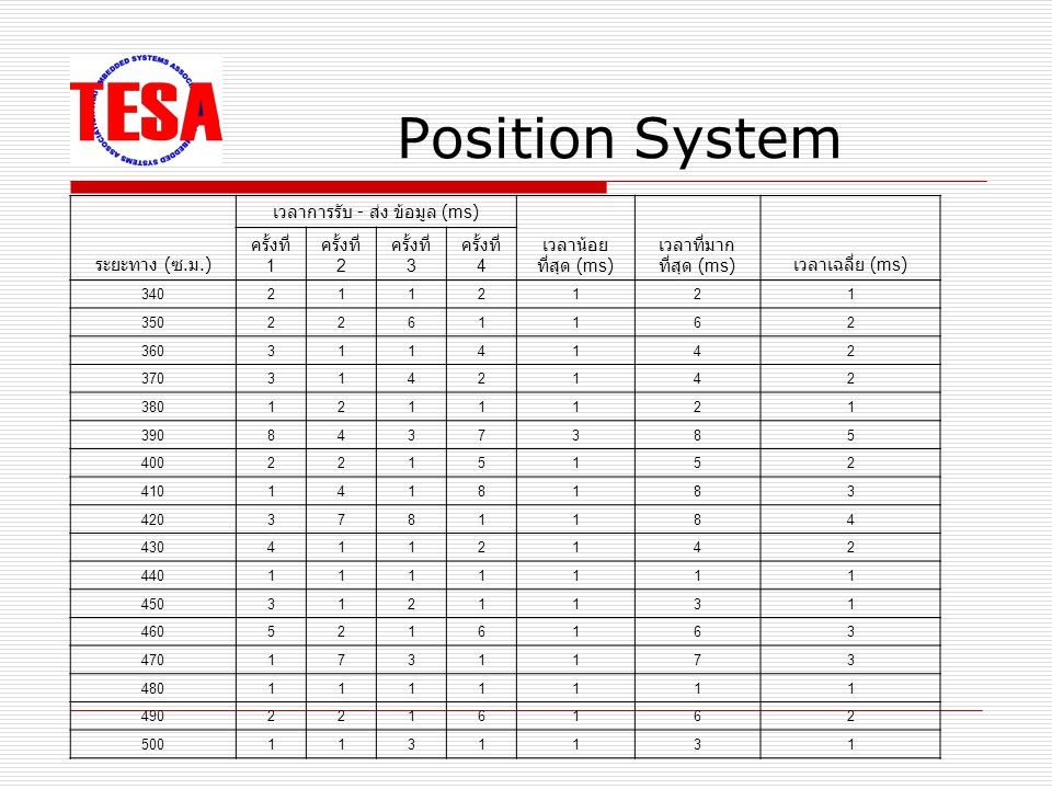 Position System ระยะทาง ( ซ.