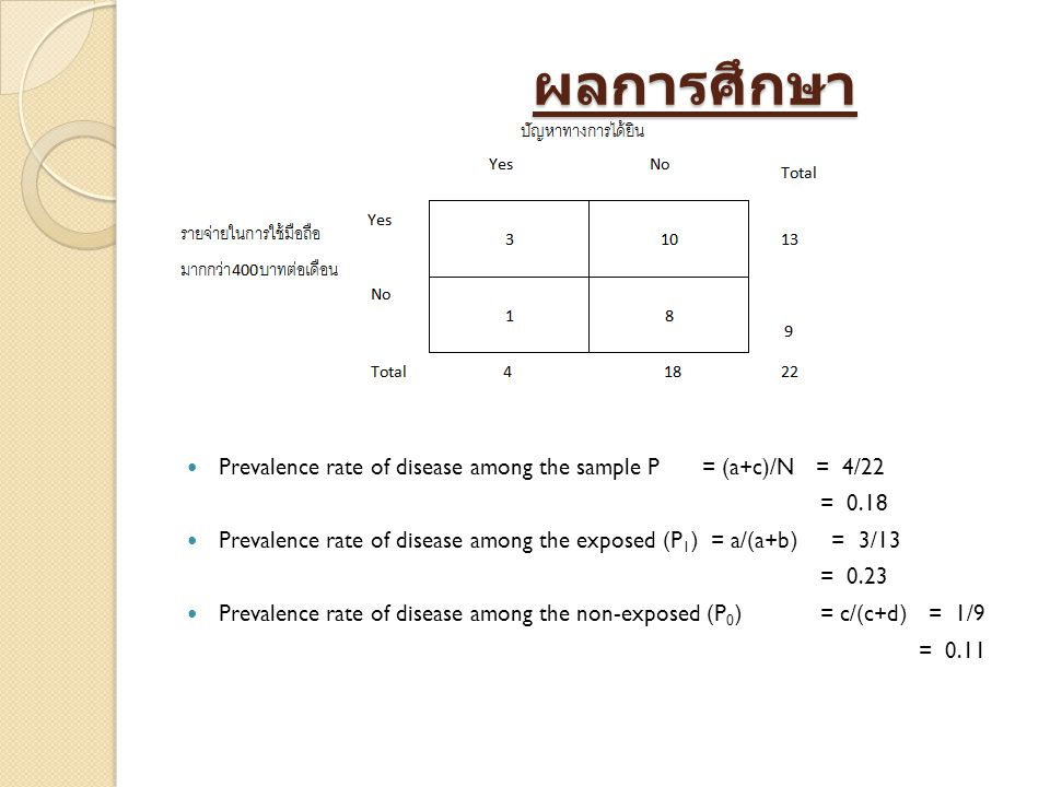 ผลการศึกษา ผลการศึกษา Prevalence rate of disease among the sample P = (a+c)/N = 4/22 = 0.18 Prevalence rate of disease among the exposed (P 1 ) = a/(a+b) = 3/13 = 0.23 Prevalence rate of disease among the non-exposed (P 0 ) = c/(c+d) = 1/9 = 0.11