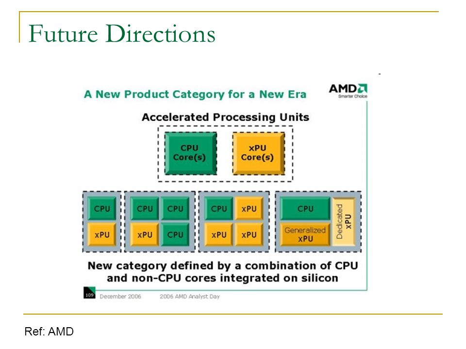 Future Directions Ref: AMD