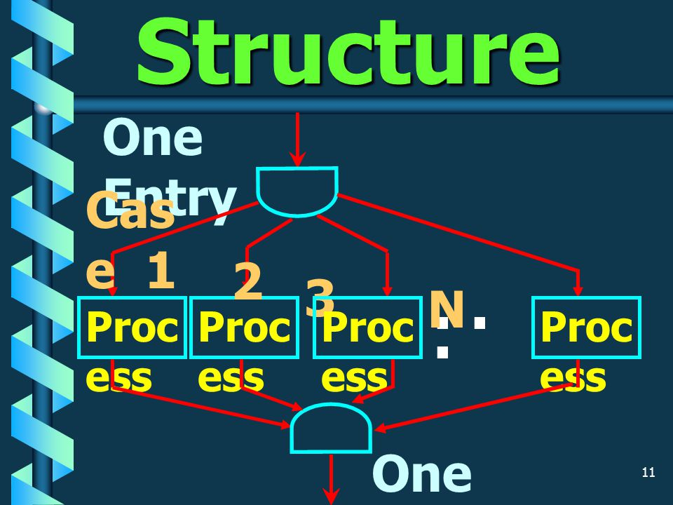 10 IF-Then-Else Structure One Entry condi tion Tru e Proces s A Fal se Proces s B One Exit