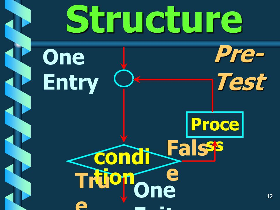 11 Case Structure One Entry Proc ess Cas e 1 Proc ess 2 3... N Proc ess One Exit