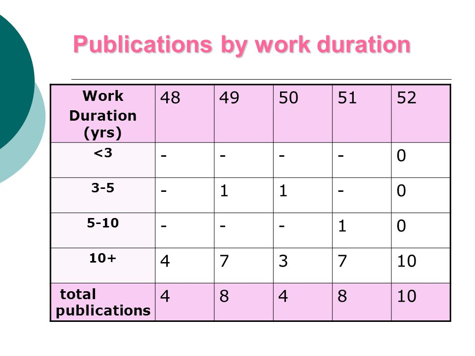 Publications by work duration Work Duration (yrs) 4849505152 <3 ----0 3-5 -11-0 5-10 ---10 10+ 473710 total publications 484810