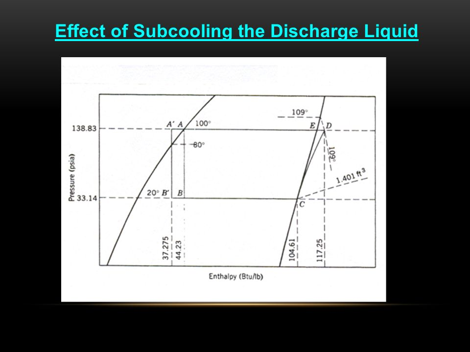 Effect of Subcooling the Discharge Liquid