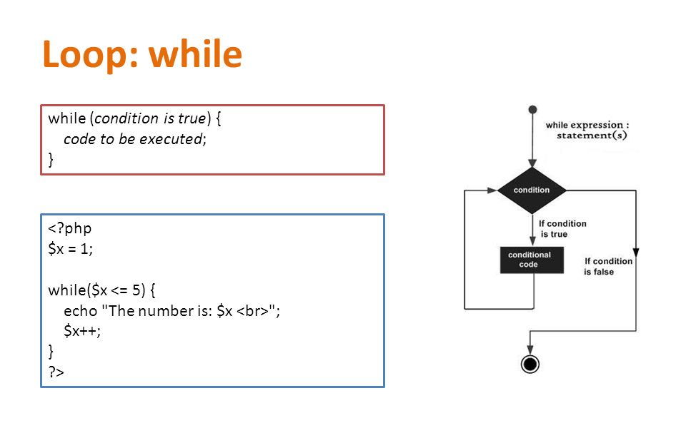 Loop: while while (condition is true) { code to be executed; } < php $x = 1; while($x <= 5) { echo The number is: $x ; $x++; } >