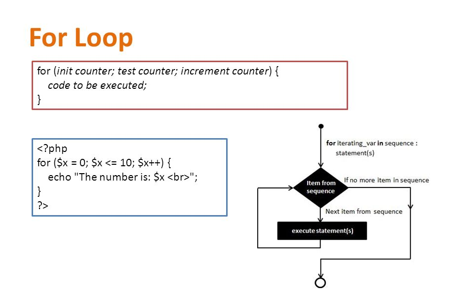 For Loop for (init counter; test counter; increment counter) { code to be executed; } < php for ($x = 0; $x <= 10; $x++) { echo The number is: $x ; } >