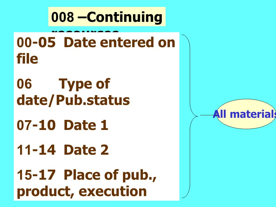 008 –Continuing resources 00-05 Date entered on file 06 Type of date/Pub.status 07-10 Date 1 11-14 Date 2 15-17 Place of pub., product, execution 35 - 37 Language 38 Modified record All materials