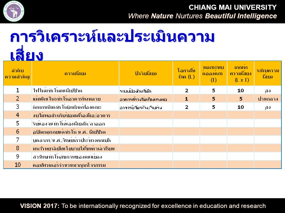 CHIANG MAI UNIVERSITY Where Nature Nurtures Beautiful Intelligence VISION 2017: To be internationally recognized for excellence in education and research การวิเคราะห์และประเมินความ เสี่ยง