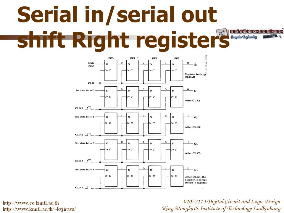 Serial in/serial out shift Right registers