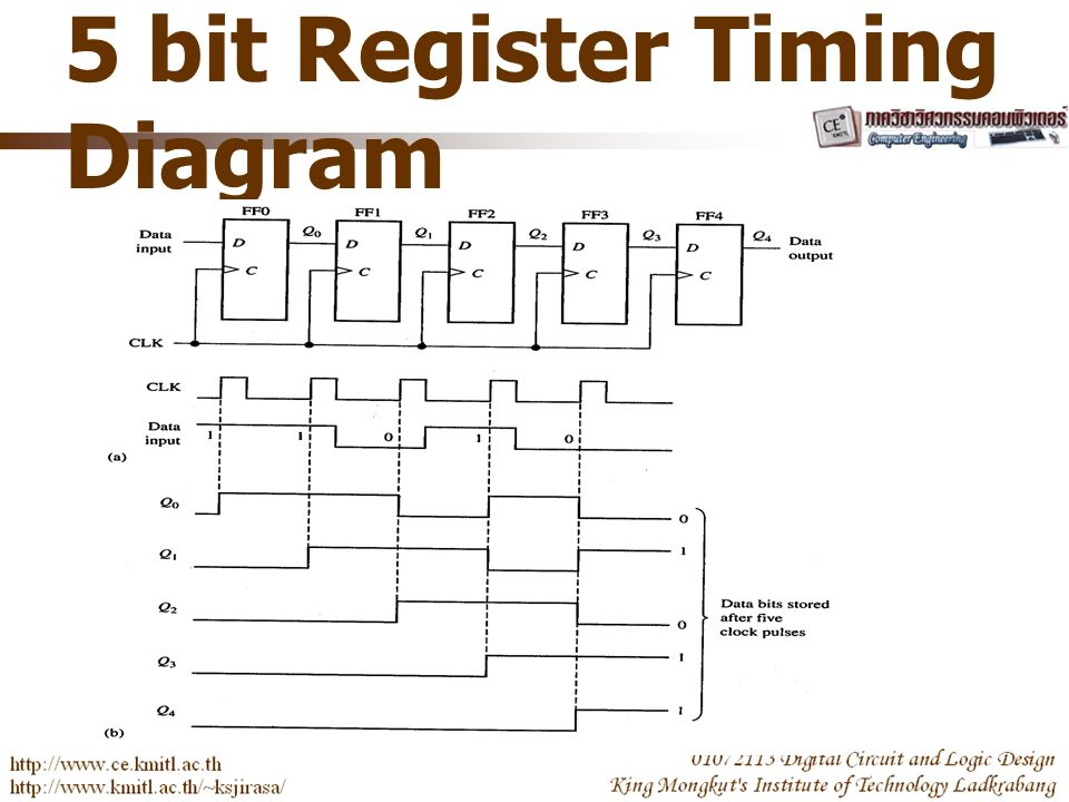 5 bit Register Timing Diagram