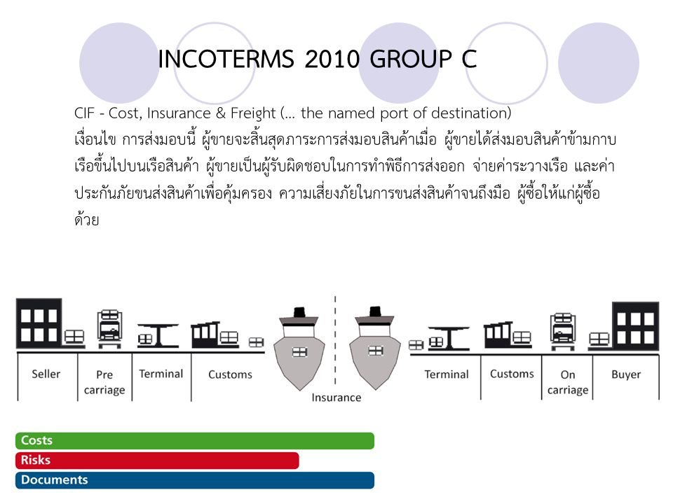 INCOTERMS 2010 GROUP C CIF - Cost, Insurance & Freight (...