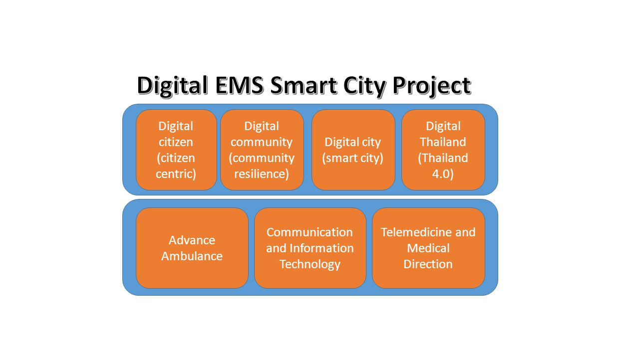 Advance Ambulance Communication and Information Technology Telemedicine and Medical Direction Digital citizen (citizen centric) Digital community (community resilience) Digital city (smart city) Digital Thailand (Thailand 4.0)