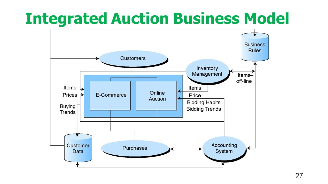 27 Integrated Auction Business Model