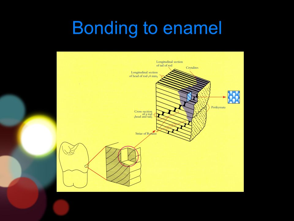 Bonding to enamel