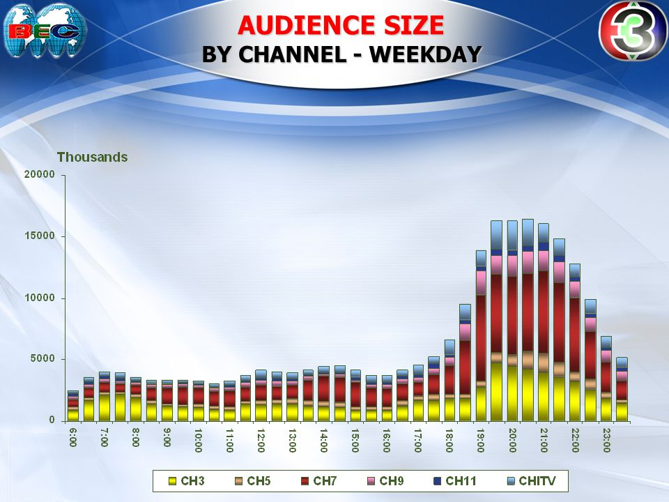 AUDIENCE SIZE BY CHANNEL - WEEKDAY