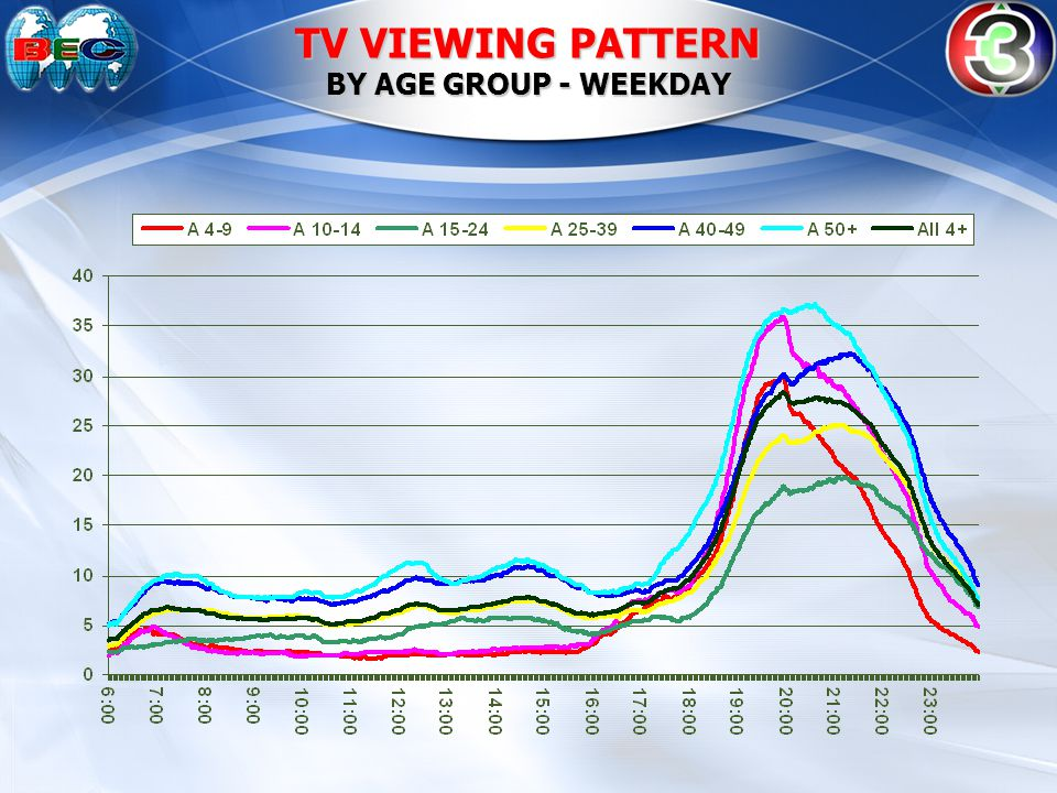 TV VIEWING PATTERN BY AGE GROUP - WEEKDAY