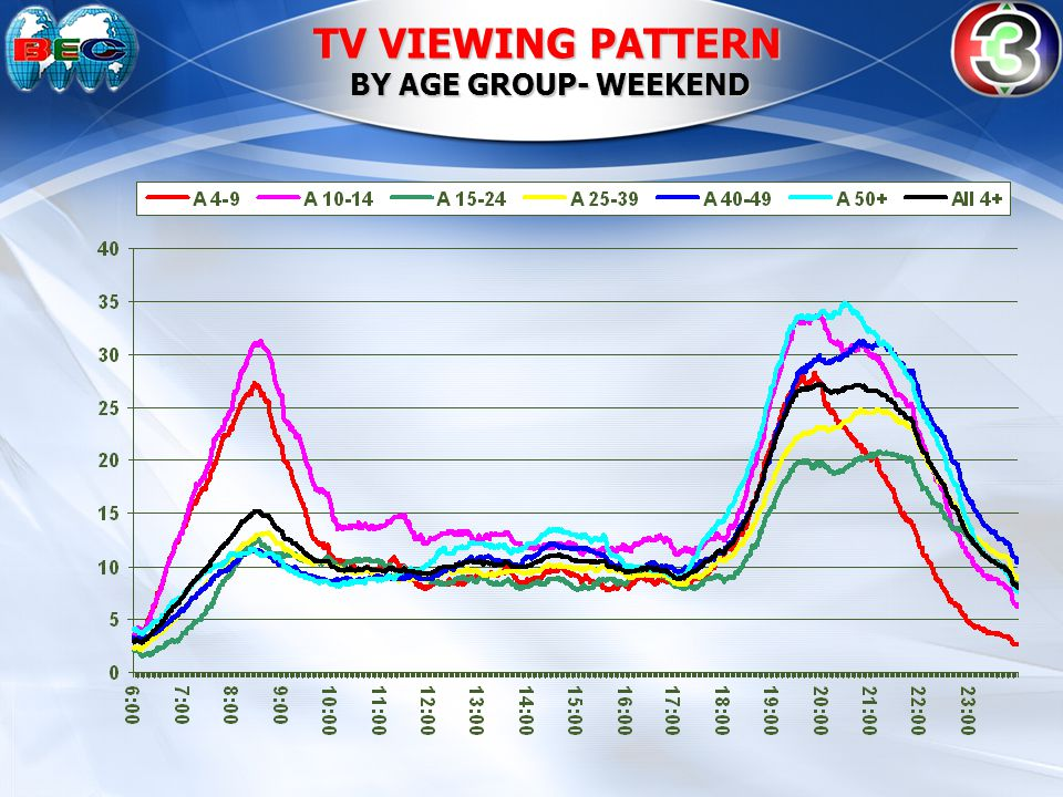 TV VIEWING PATTERN BY AGE GROUP- WEEKEND BY AGE GROUP- WEEKEND