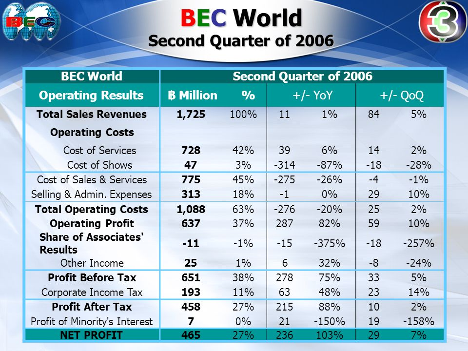 BEC World Second Quarter of 2006 BEC WorldSecond Quarter of 2006 Operating Results฿ Million % +/- YoY +/- QoQ Total Sales Revenues1,725100%111%845% Operating Costs Cost of Services72842%396%142% Cost of Shows473%-314-87%-18-28% Cost of Sales & Services77545%-275-26%-4-1% Selling & Admin.
