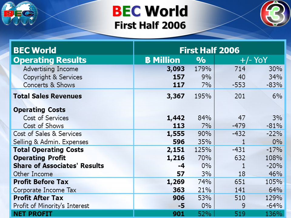 BEC WorldFirst Half 2006 Operating Results฿ Million % +/- YoY Advertising Income3,093179%71430% Copyright & Services1579%4034% Concerts & Shows1177%-553-83% Total Sales Revenues3,367195%2016% Operating Costs Cost of Services1,44284%473% Cost of Shows1137%-479-81% Cost of Sales & Services1,55590%-432-22% Selling & Admin.