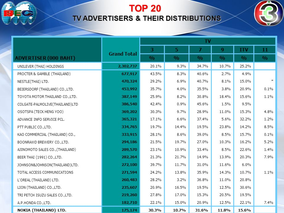 TOP 20 TV ADVERTISERS & THEIR DISTRIBUTIONS TOP 20 TV ADVERTISERS & THEIR DISTRIBUTIONS: TV Grand Total 3579ITV11 ADVERTISER (000 BAHT)%%% UNILEVER (THAI) HOLDINGS 2,302,73720.1%9.3%34.7%10.7%25.2% PROCTER & GAMBLE (THAILAND) 677,91743.5%8.3%40.6%2.7%4.9% NESTLE(THAI) LTD.