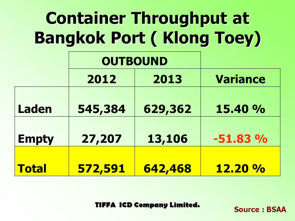 Container Throughput at Bangkok Port ( Klong Toey) INBOUND Variance Laden791,185838, % Empty33,63823, % Total824,823862, % TIFFA ICD Company Limited.