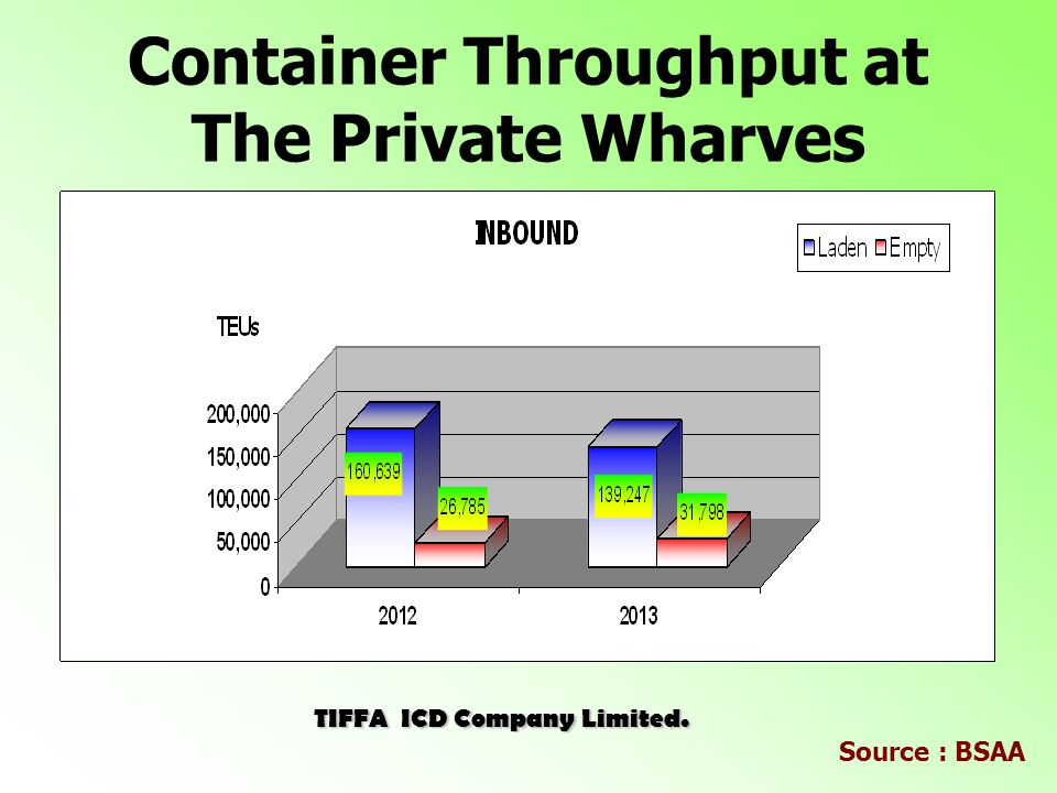 TIFFA ICD Company Limited. Container Throughput at The Private Wharves Source : BSAA