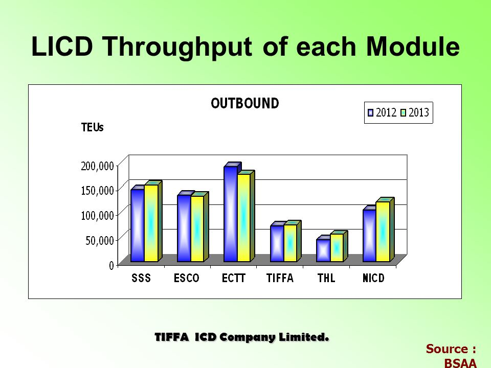 LICD Throughput of each Module TIFFA ICD Company Limited. Source : BSAA