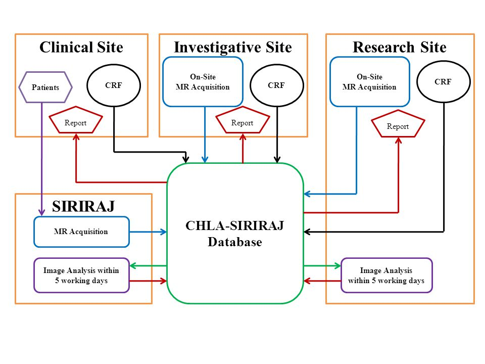 SIRIRAJ Research SiteClinical SiteInvestigative Site CHLA-SIRIRAJ Database Image Analysis within 5 working days MR Acquisition On-Site MR Acquisition Image Analysis within 5 working days On-Site MR Acquisition CRF Report Patients