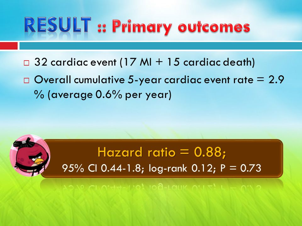  32 cardiac event (17 MI + 15 cardiac death)  Overall cumulative 5-year cardiac event rate = 2.9 % (average 0.6% per year)