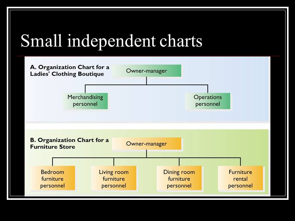 Small independent charts