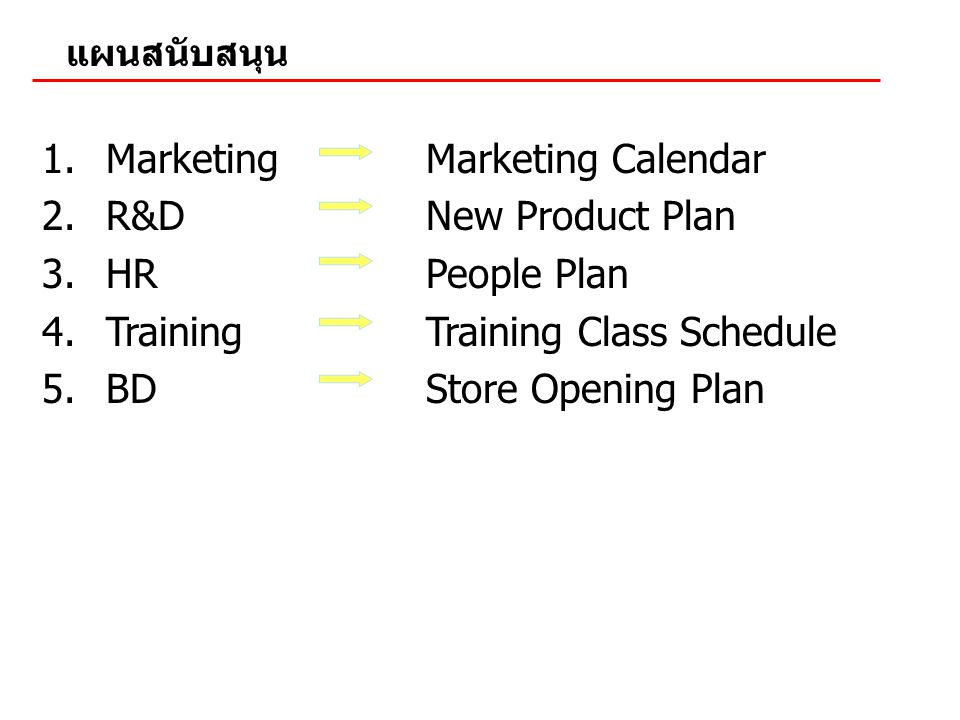 1.MarketingMarketing Calendar 2.R&DNew Product Plan 3.HRPeople Plan 4.TrainingTraining Class Schedule 5.BDStore Opening Plan แผนสนับสนุน