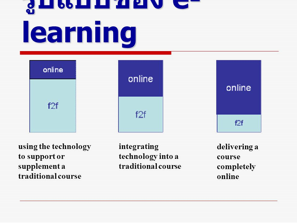 รูปแบบของ e- learning using the technology to support or supplement a traditional course integrating technology into a traditional course delivering a course completely online