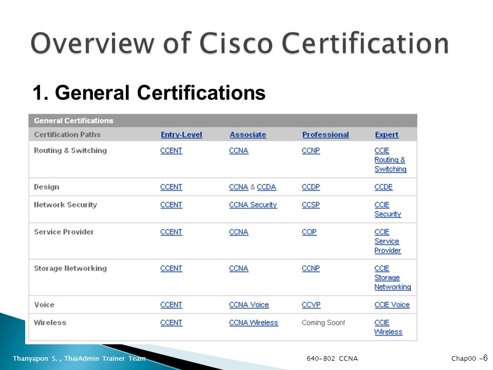 Thanyapon S., ThaiAdmin Trainer Team 1. General Certifications 640-802 CCNA Chap00 - 6