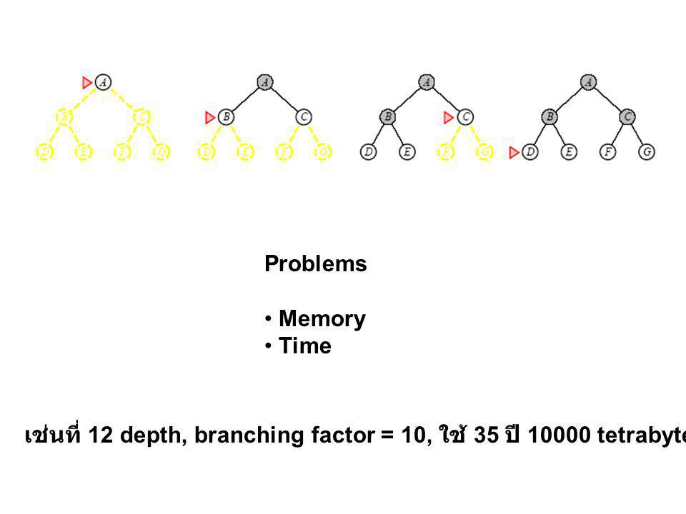 Problems • Memory • Time เช่นที่ 12 depth, branching factor = 10, ใช้ 35 ปี tetrabytes