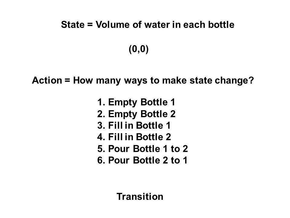 State = Volume of water in each bottle (0,0) Action = How many ways to make state change.
