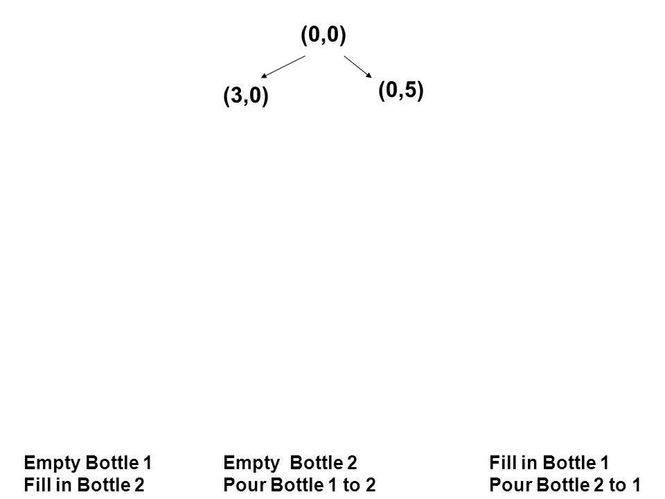 (0,0) Empty Bottle 1Empty Bottle 2 Fill in Bottle 1 Fill in Bottle 2Pour Bottle 1 to 2Pour Bottle 2 to 1 (3,0) (0,5)