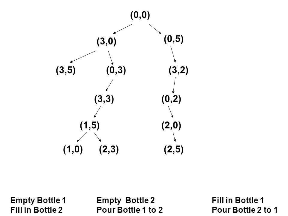 (0,0) Empty Bottle 1Empty Bottle 2 Fill in Bottle 1 Fill in Bottle 2Pour Bottle 1 to 2Pour Bottle 2 to 1 (3,0) (0,5) (3,5)(0,3)(3,2) (3,3) (1,5) (0,2) (2,0) (1,0)(2,3)(2,5)